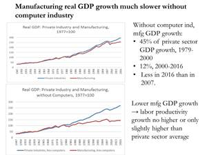 How We Misread Productivity Gains in the Debate About Manufacturing Jobs