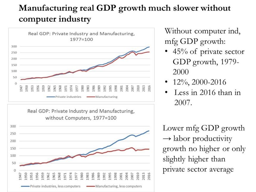 Graphs of manufacturing output and GDP with and without influence of computer adjustments
