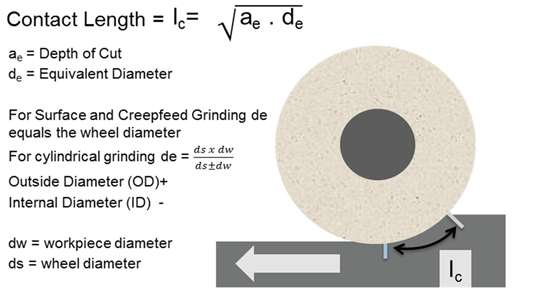 How to calculate the contact length for contact length filtering in grinding