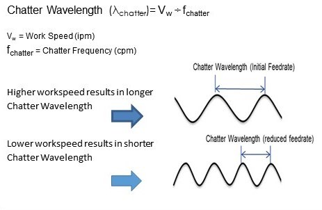 How to calculate the chatter wavelength in grinding