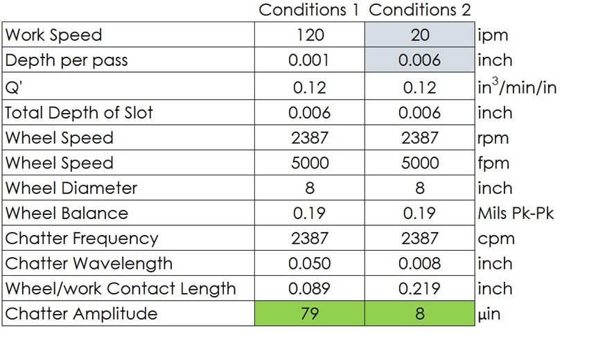 Test conditions for comparing grinding under severe vibration with and without contact length filtering