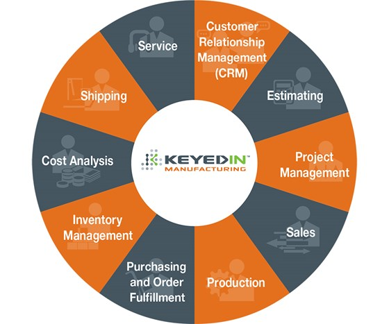 ERP system from KeyedInfeatures tools for shipping, cost analysis, inventory management, purchasing orders, production, sales, estimating, and project management.