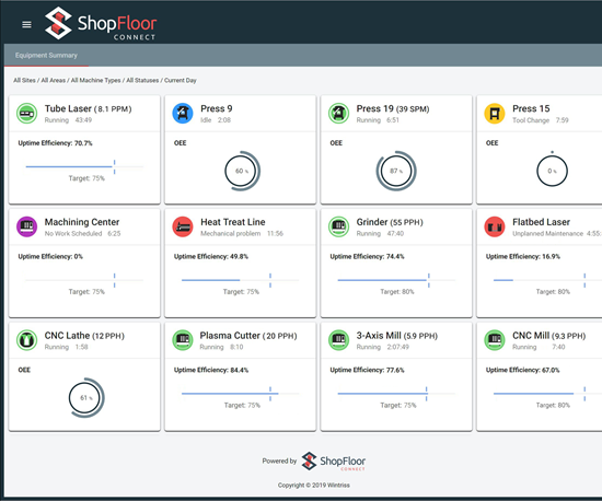 A screenshot from Wintriss Controls Group's ShopFloor Connect system shows various analytics on monitored machine tools and other manufacturing equiopment.
