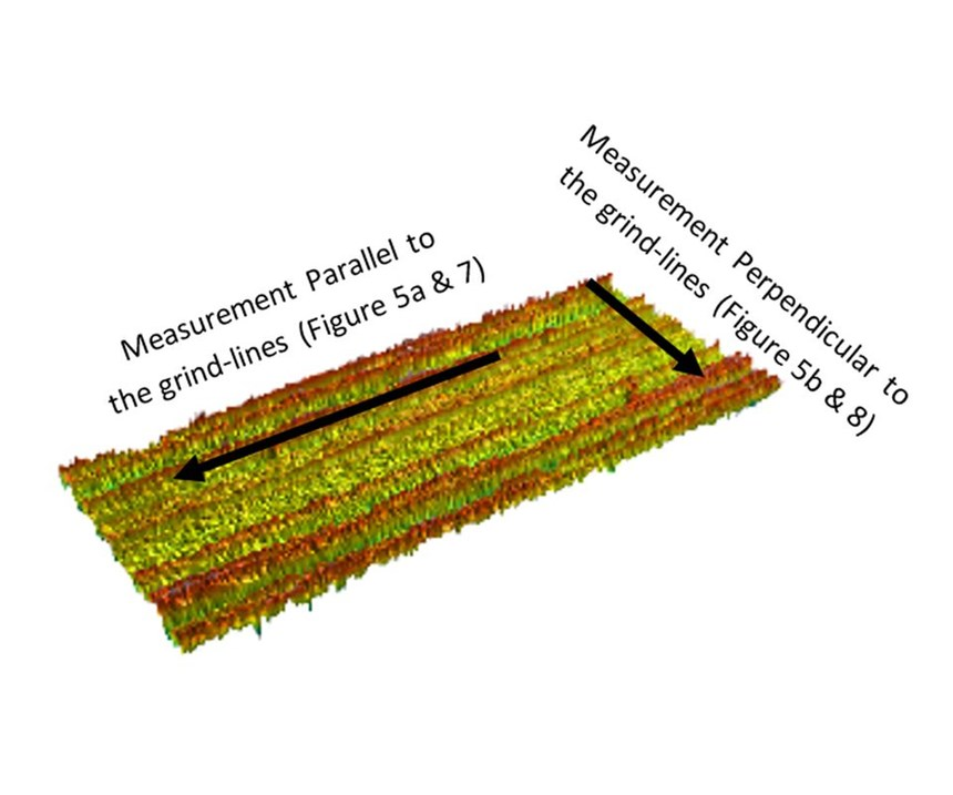 3D surface scan of ground surface