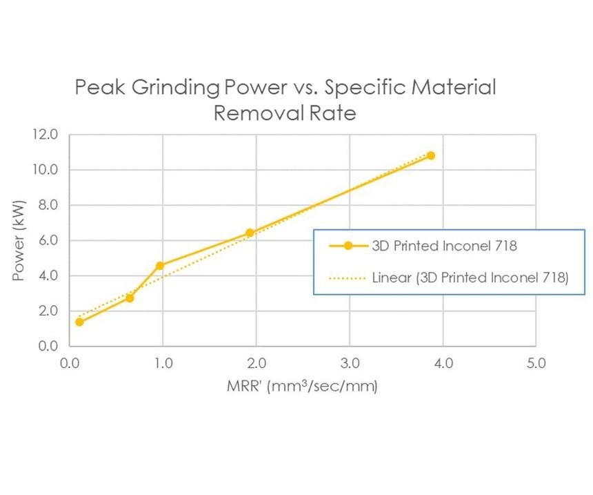 grinding power