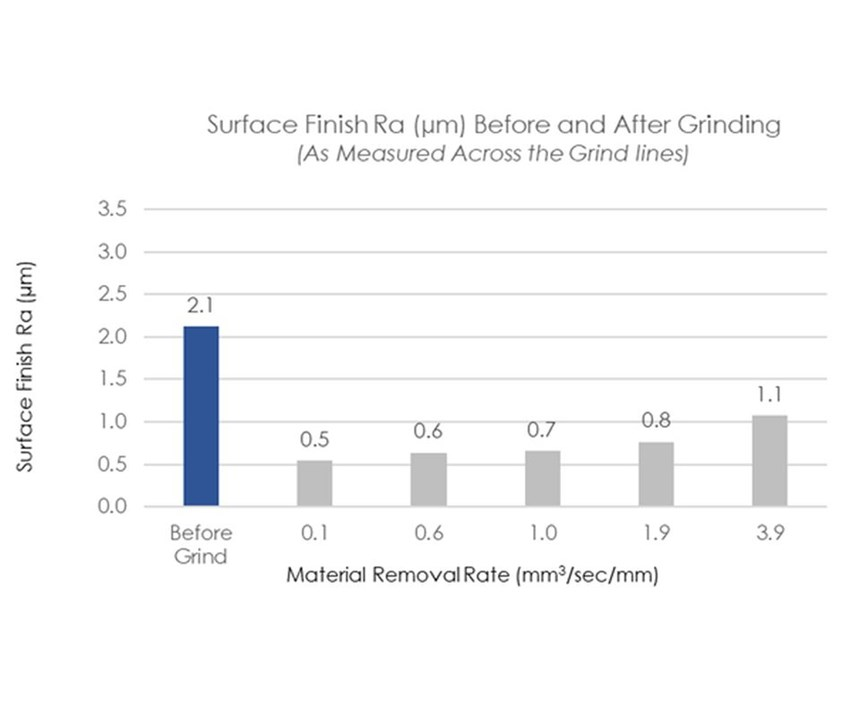 Surface finish-Ra in microns (perpendicular to grind direction)