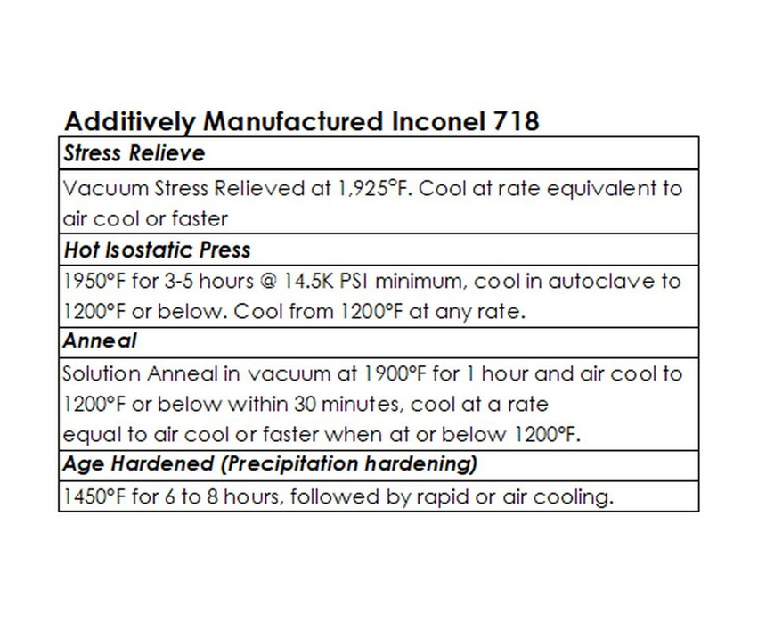 Processing and Heat Treatment of AM Inconel 718 Specimens