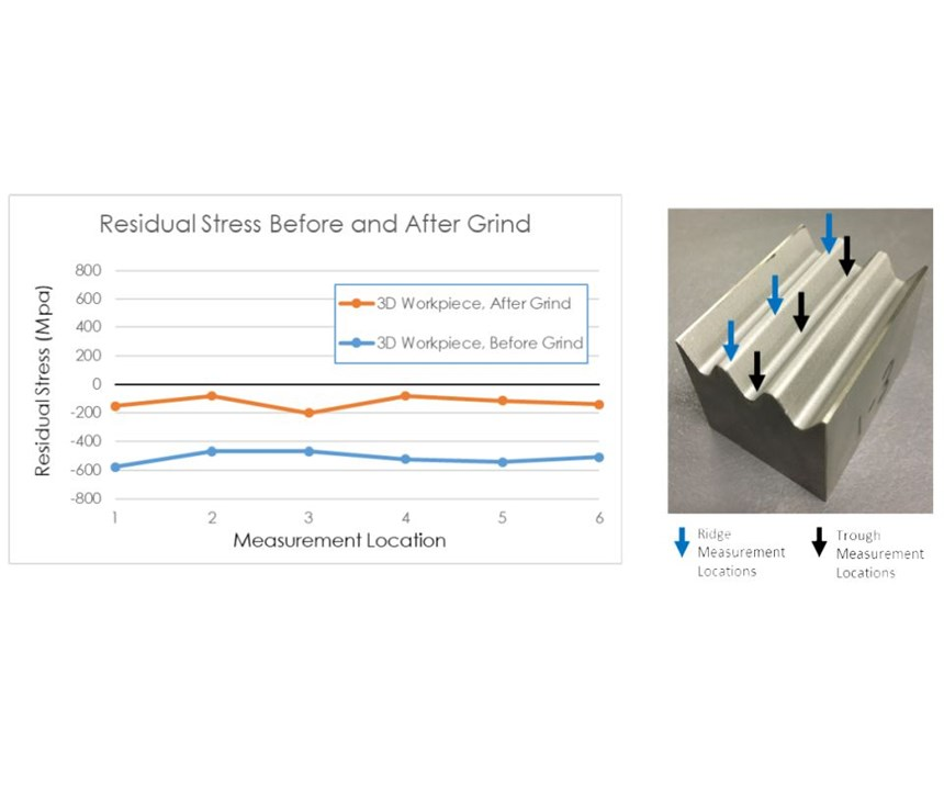 Comparison of the surface residual stress measurement