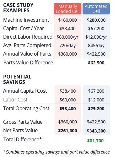 Automated turning cost comparison
