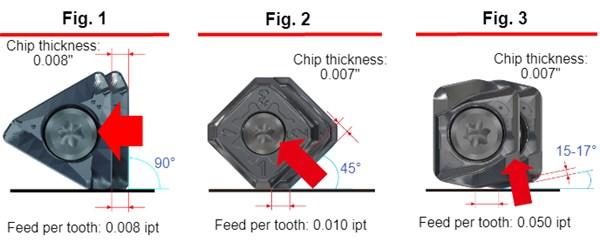 Milling chip thinning principle