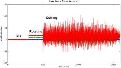 boring head vibration sensor