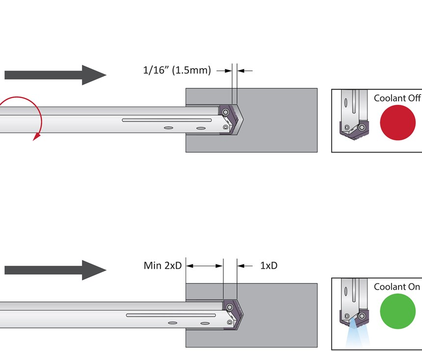 A diagram illustrates some of CNC holemaking specialist Allied Machine & Engineering's recommendations for applying caution when following a pilot drill with a longer drill in deep-hole machining applications.