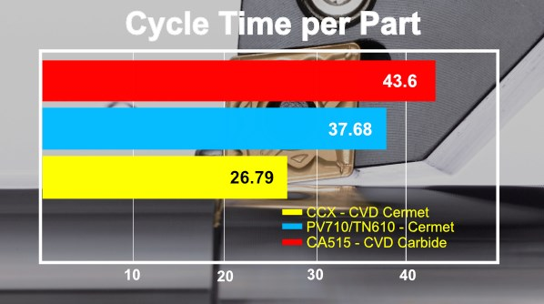 cycle time per part to finish turn steel