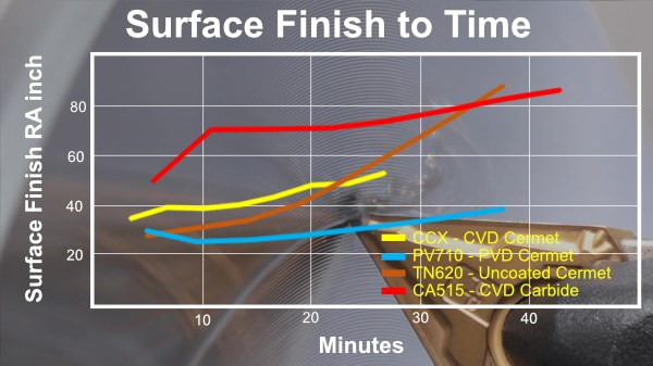 Steel finish turning surface finish comparison