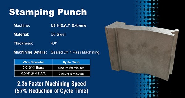Makino H.E.A.T. Extreme on D2 steel stamping punch