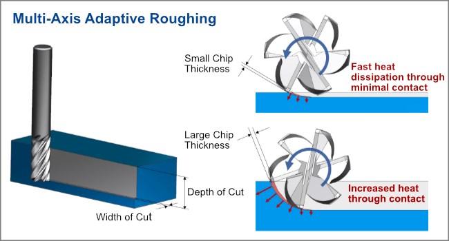 Siemens NX Multi-Axis Adaptive Roughing