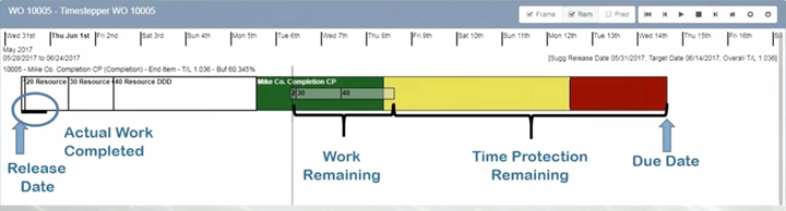 A PFM screenshot from LillyWorks reveals the progress of a single job scheduled in a manufacturing plant.