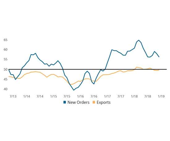 GBI: Metalworking—New Orders & Exports (3MMA)