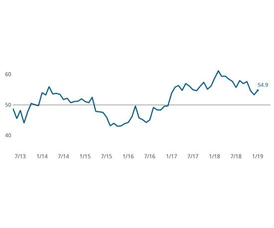 December 2018 Metalworking Business Index