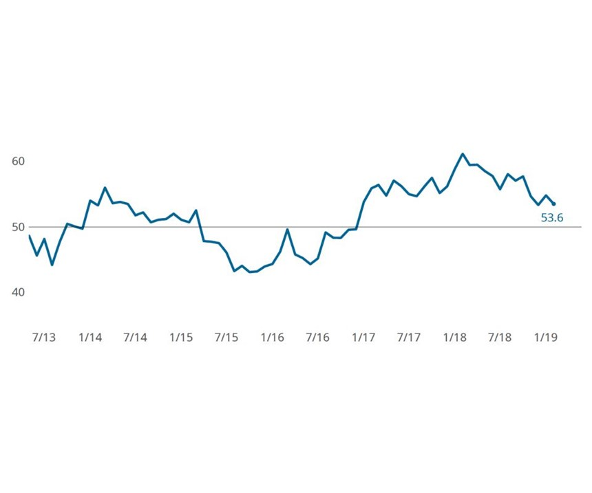 Metalworking Business Index: February 2019