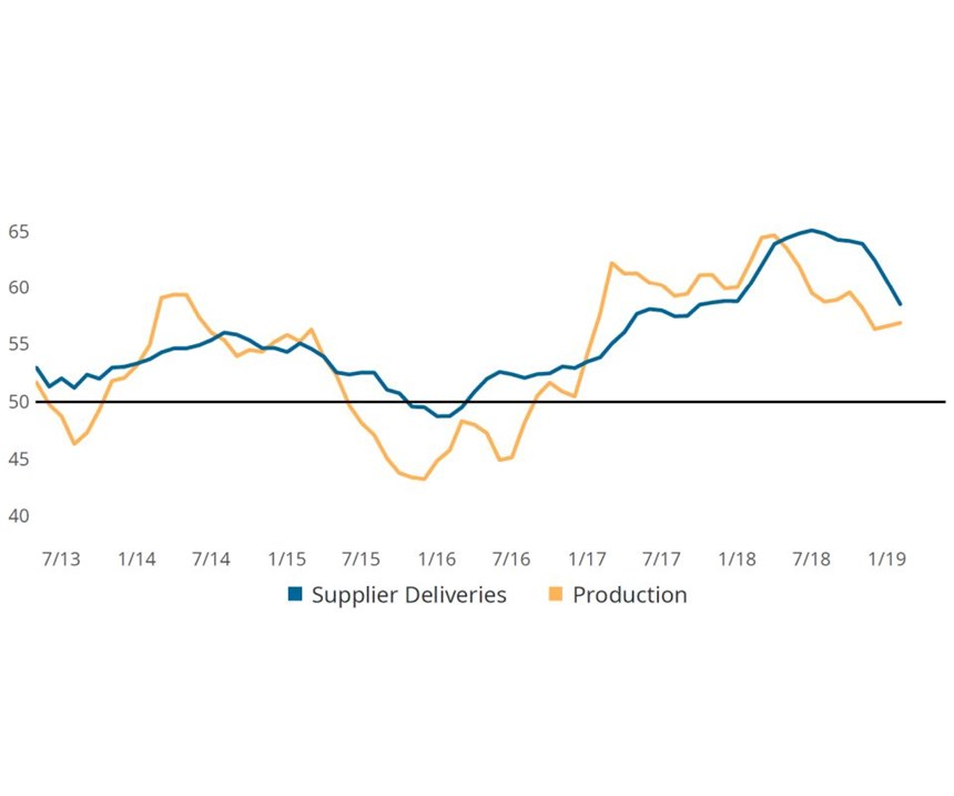 Production and New Orders Trends Diverge in February