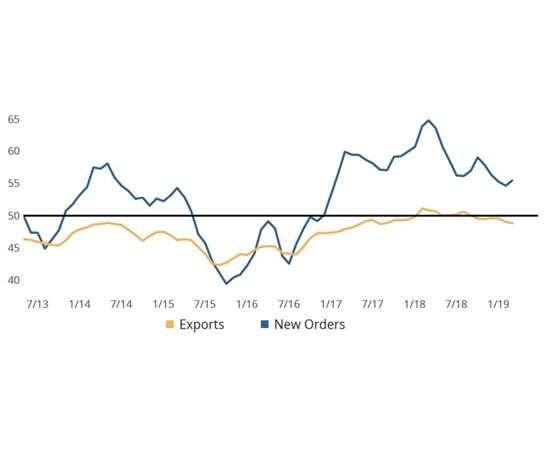 GBI: Metalworking - New orders & exports (3MMA) chart