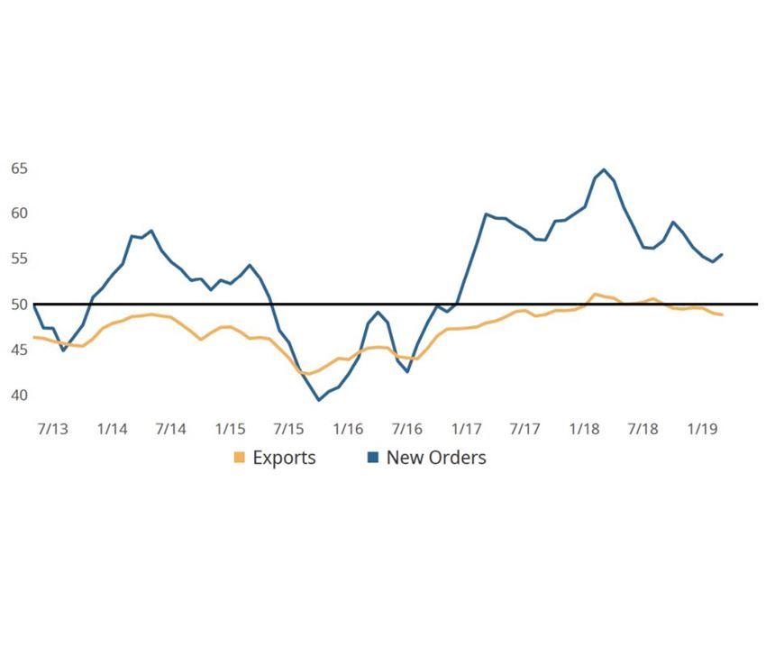 GBI: Metalworking - New orders & exports (3MMA) chart