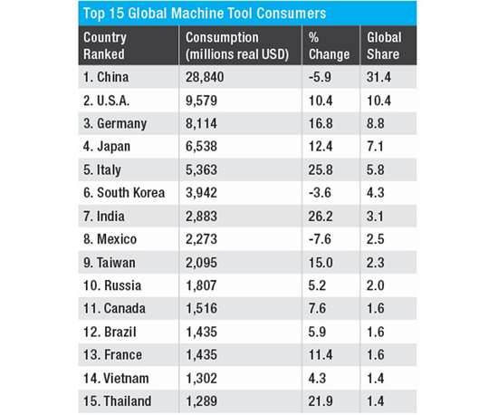 Top Machine Tool Consumers 2018