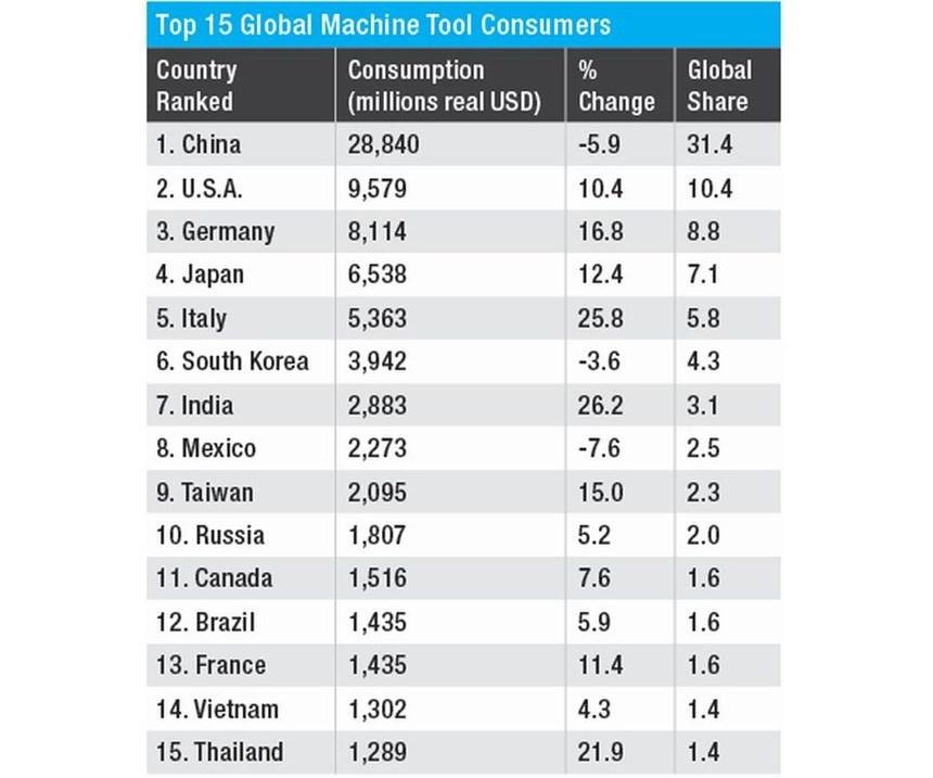 Top Machine Tool Consumers 2018