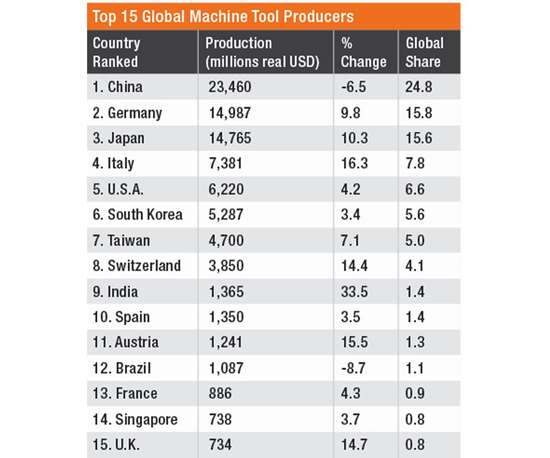 Top 15 Machine Tool Producers 2018