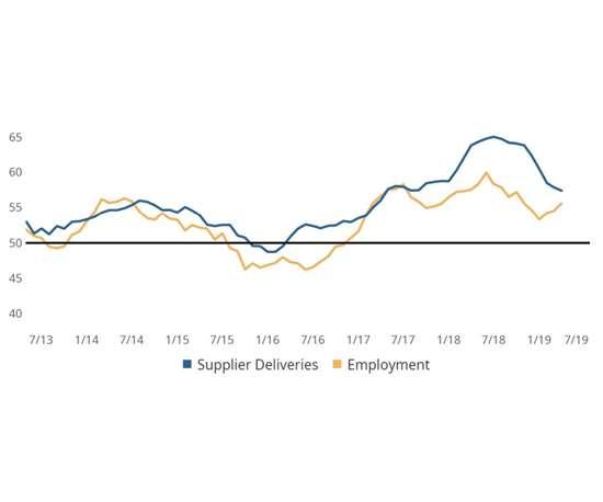 Metalworking — Supplier Deliveries & Employment (3MMA)