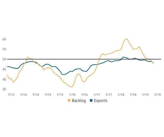 May backlogs and exports chart