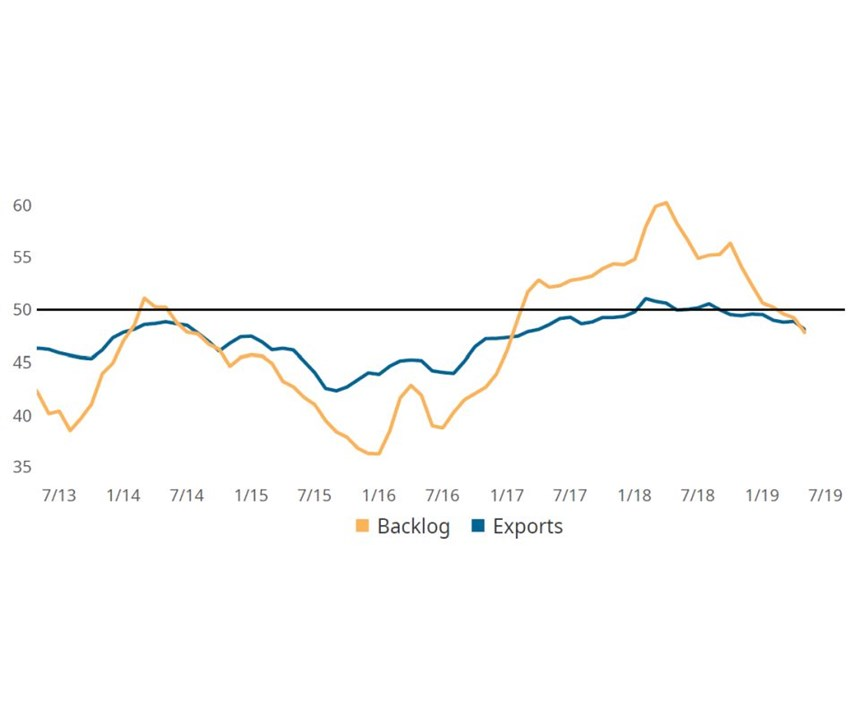 May backlogs and exports chart