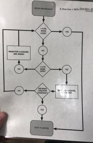 MarkForged provides this flow chart to guide users through the washing/sintering process.