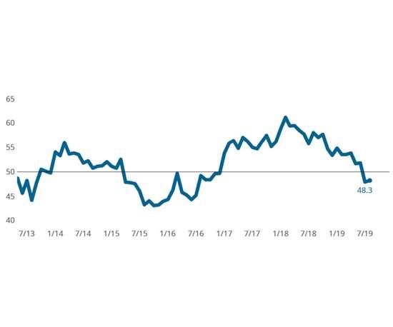 August 2019 metalworking business index
