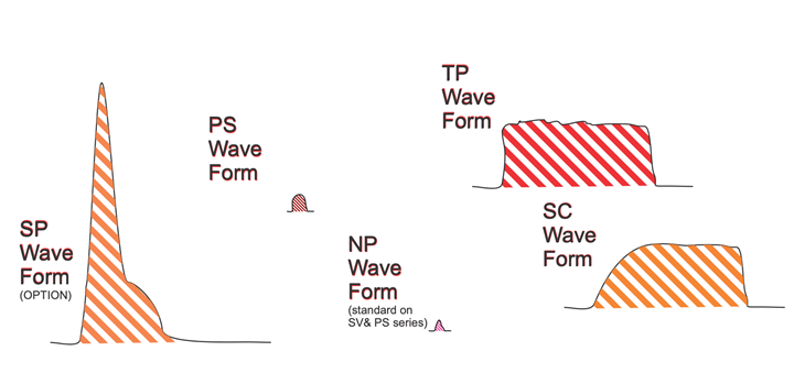 EDM wave forms