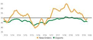 Gardner Business Index: Metalworking October 2019 chart