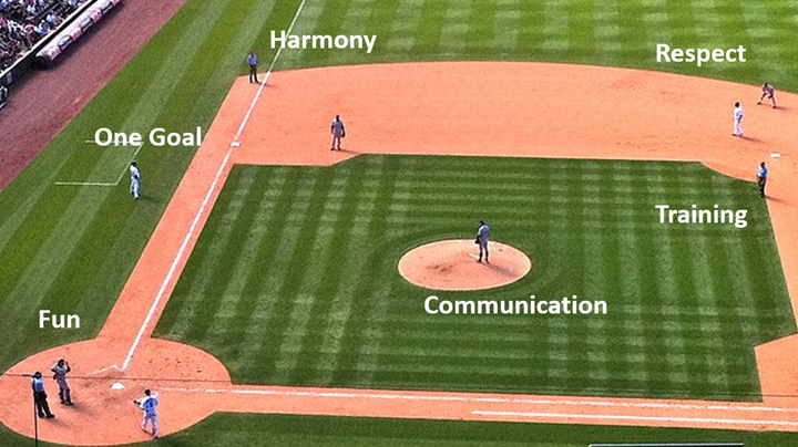 A baseball field image is used to convey the context of teamwork. Like any other team, an effective baseball team is characterized by harmony, respect, common goals, training, and fun.