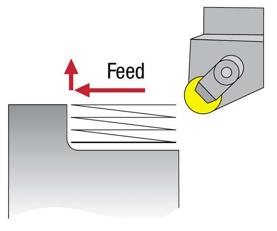 A diagram depicts how ramping can reduce the risk of notching by spreading wear across more of the insert surface.