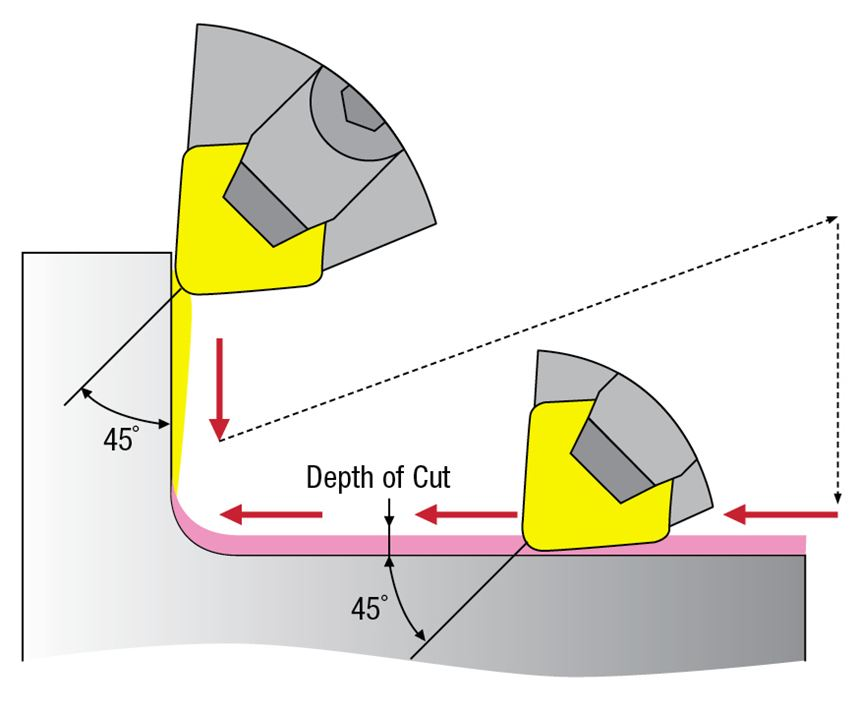 A diagram depicts a corner machining strategy for ceramic tools in which as much material as possbile is removed in the roughing operation prior to staying below the 45°mark of the corner radius for finishing. This approach minimizes notching and enables cutting in both directions with the same insert.