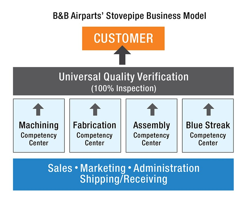 chart showing B&B Airparts' business model