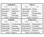 4 behavioral styles