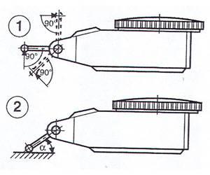 dial vs. test indicators