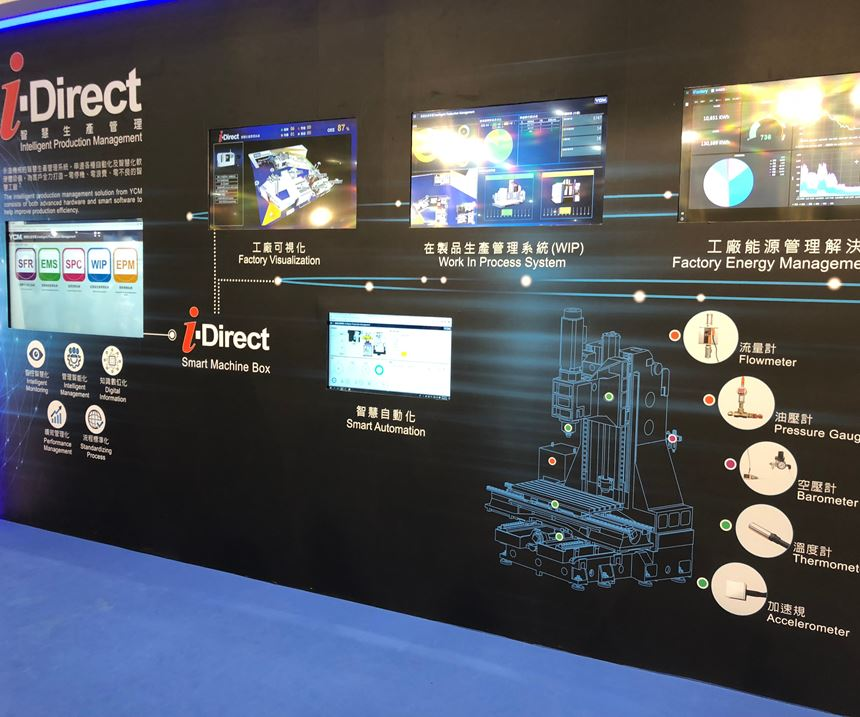 idirect technology ycm
