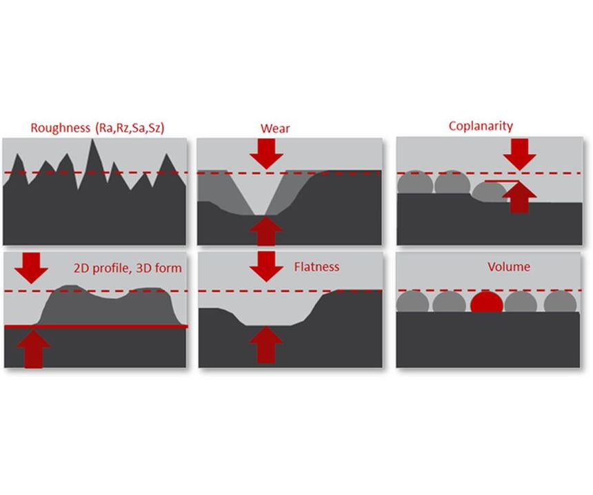 Measuring tasks ideally suited for optical surface metrology