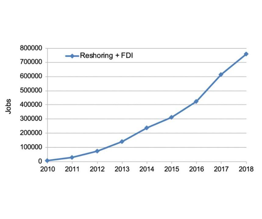 reshoring trend chart