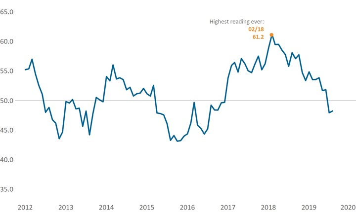 The Gardner Business Index for metalworking is coming down from its high. Peak US metalworking business activity as measured by this index occurred in February 2018.