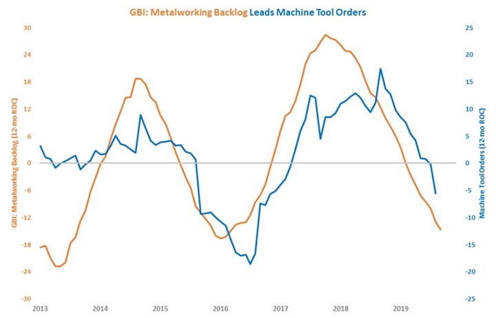 Backlogs lead machine tool orders