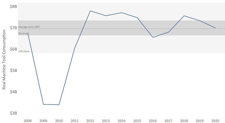 2020 machine tool consumption is projected to decline 5%