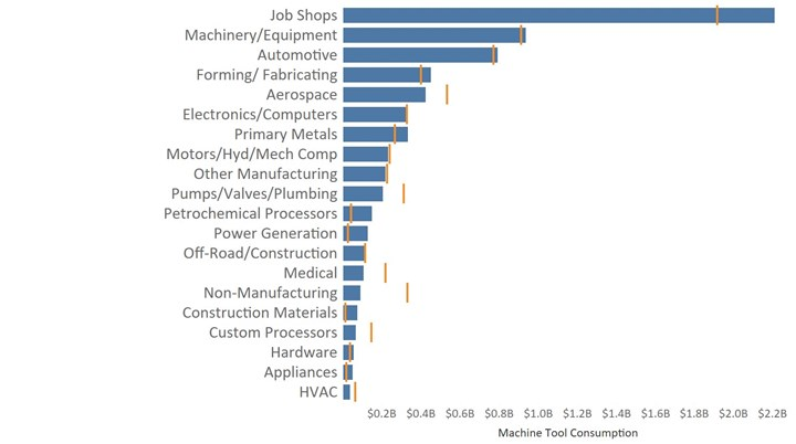 Machine tool buying projections by industry category, largest of which is job shop